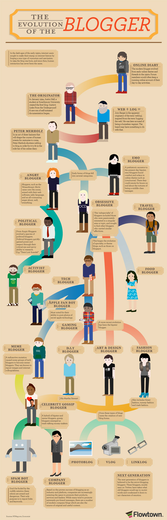 Evolution-Of-The-Blogger-Infographic